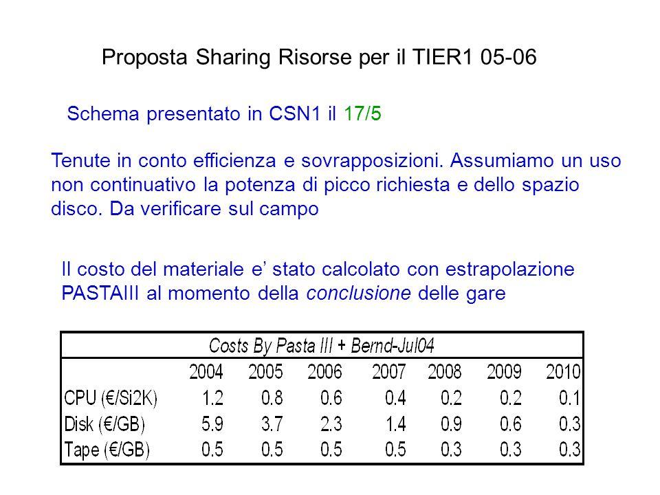 Proposta Sharing Risorse per il TIER1 05-06 Schema presentato in CSN1 il 17/5 Tenute in conto efficienza e sovrapposizioni.
