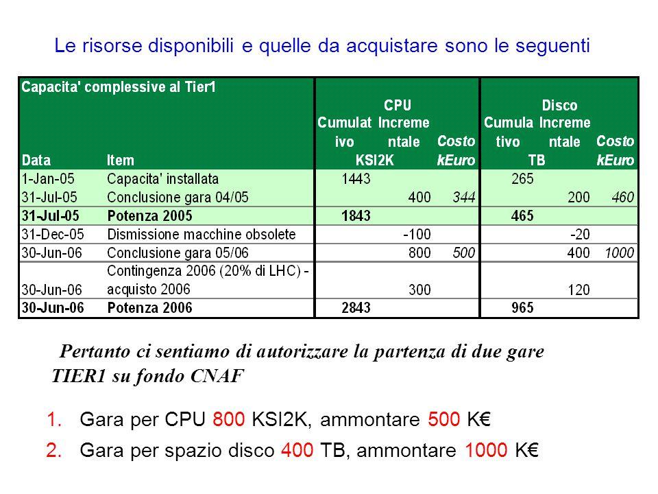 Le risorse disponibili e quelle da acquistare sono le seguenti Pertanto ci sentiamo di autorizzare la partenza di due gare TIER1 su fondo CNAF 1.