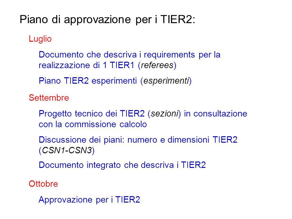 Piano di approvazione per i TIER2: Luglio Documento che descriva i requirements per la realizzazione di 1 TIER1 (referees) Piano TIER2 esperimenti (esperimenti) Settembre Progetto tecnico dei TIER2 (sezioni) in consultazione con la commissione calcolo Discussione dei piani: numero e dimensioni TIER2 (CSN1-CSN3) Documento integrato che descriva i TIER2 Ottobre Approvazione per i TIER2