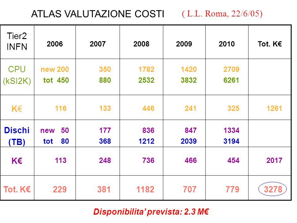 Tier2 INFN 20062007200820092010 Tot.