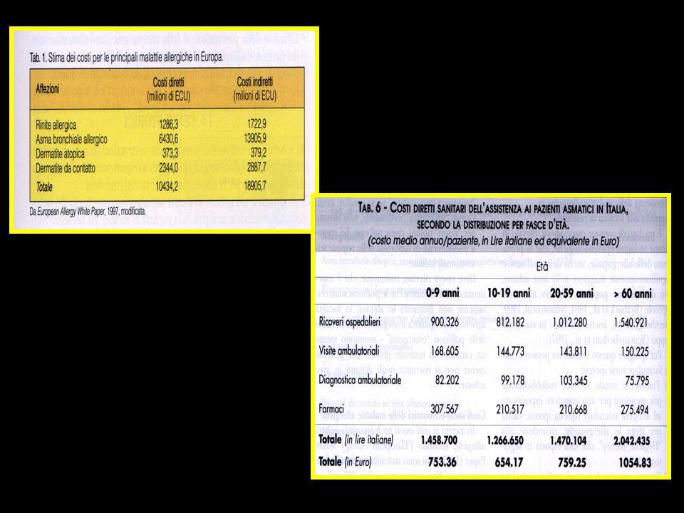  474 bambini seguiti per un totale di sette anni dalla nascita ad oggi  Il 45% dei bambini esposti alla presenza di uno o più animali in casa ha sviluppato una resistenza alle allergie  Essi infatti hanno dimostrato in generale all'età di 6-7 anni una minor sensibilizzazione allergica (valutata con Prick test e RAST) non solo agli allergeni di cani e gatti,ma anche ad altri allergeni.