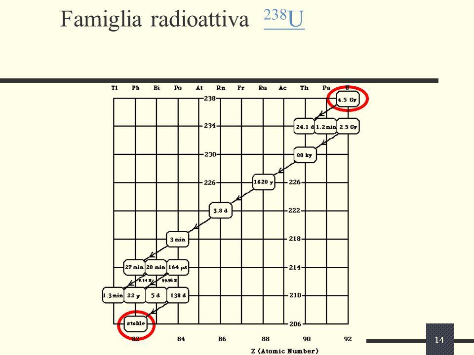 14 Famiglia radioattiva 238 U 238 U