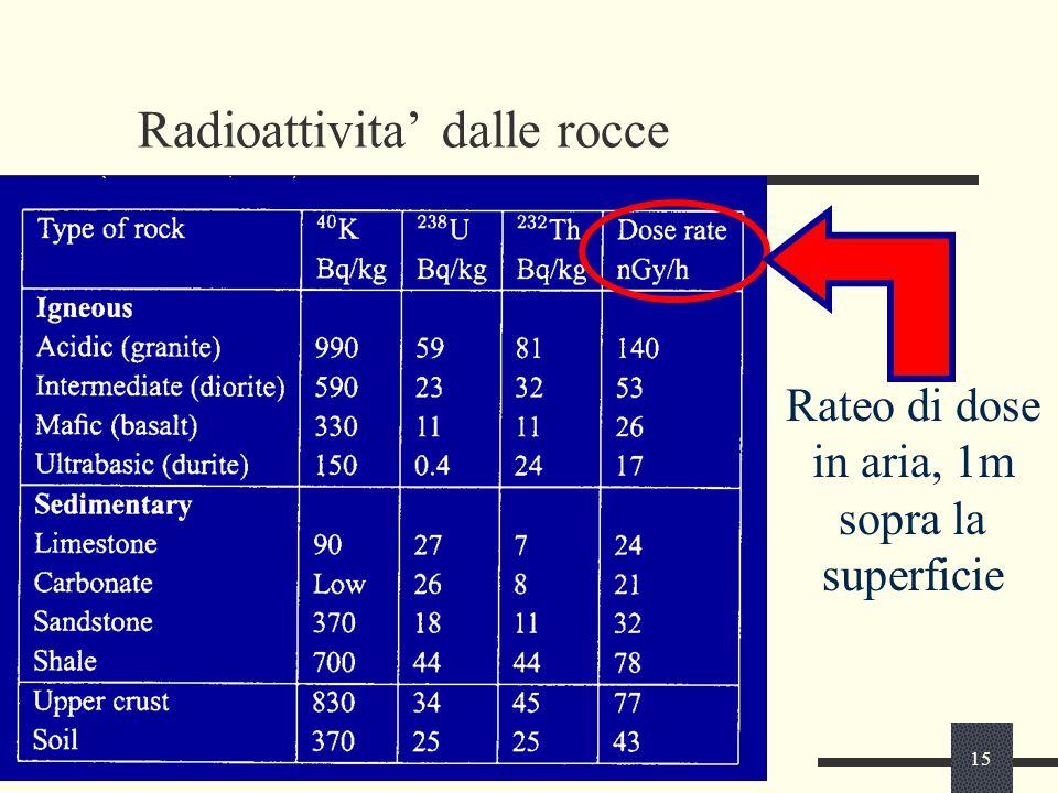 15 Radioattivita' dalle rocce Rateo di dose in aria, 1m sopra la superficie