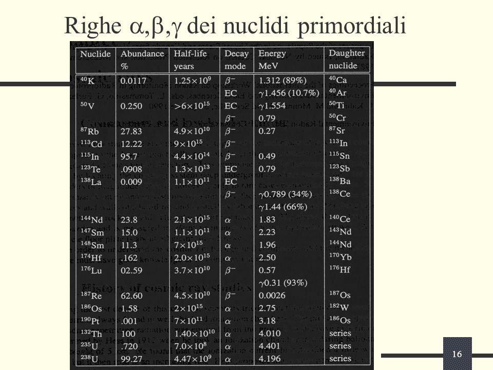 16 Righe  dei nuclidi primordiali