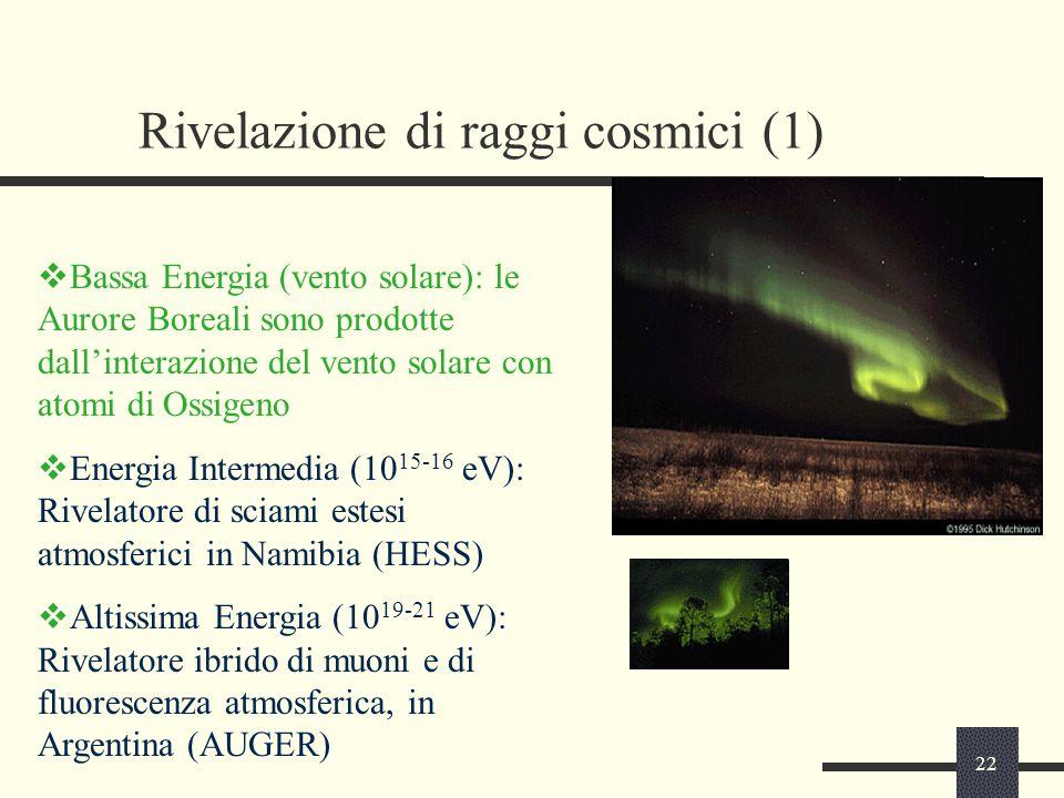 22 Rivelazione di raggi cosmici (1)  Bassa Energia (vento solare): le Aurore Boreali sono prodotte dall'interazione del vento solare con atomi di Oss