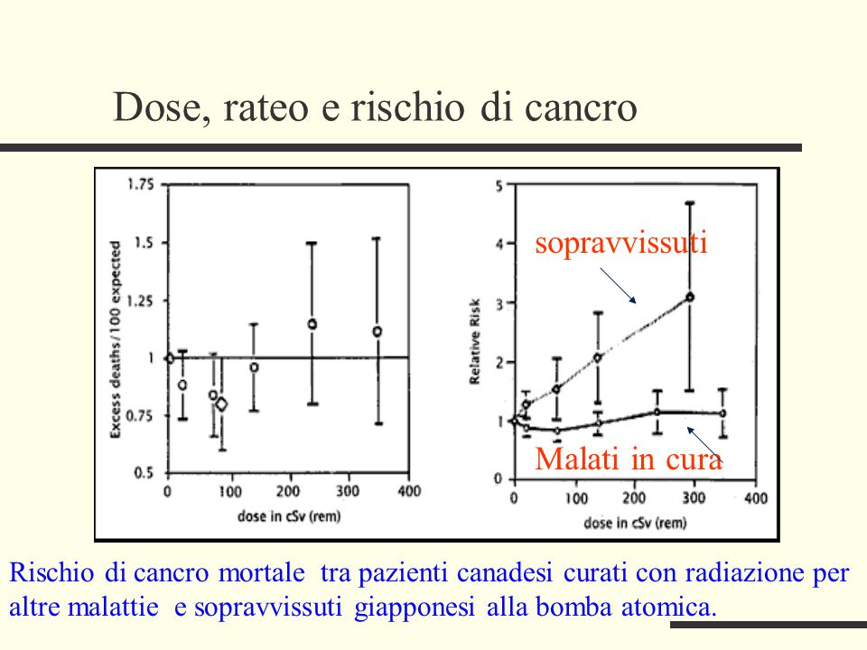 Rischio di cancro mortale tra pazienti canadesi curati con radiazione per altre malattie e sopravvissuti giapponesi alla bomba atomica. Dose, rateo e