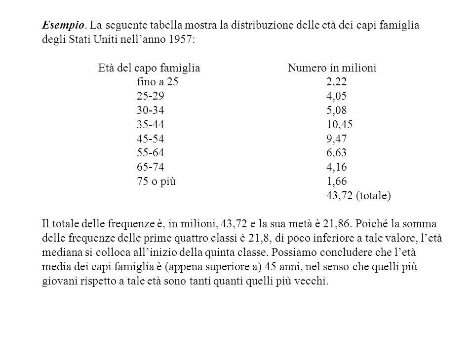 Esempio. La seguente tabella mostra la distribuzione delle età dei capi famiglia degli Stati Uniti nell'anno 1957: Età del capo famiglia Numero in mil