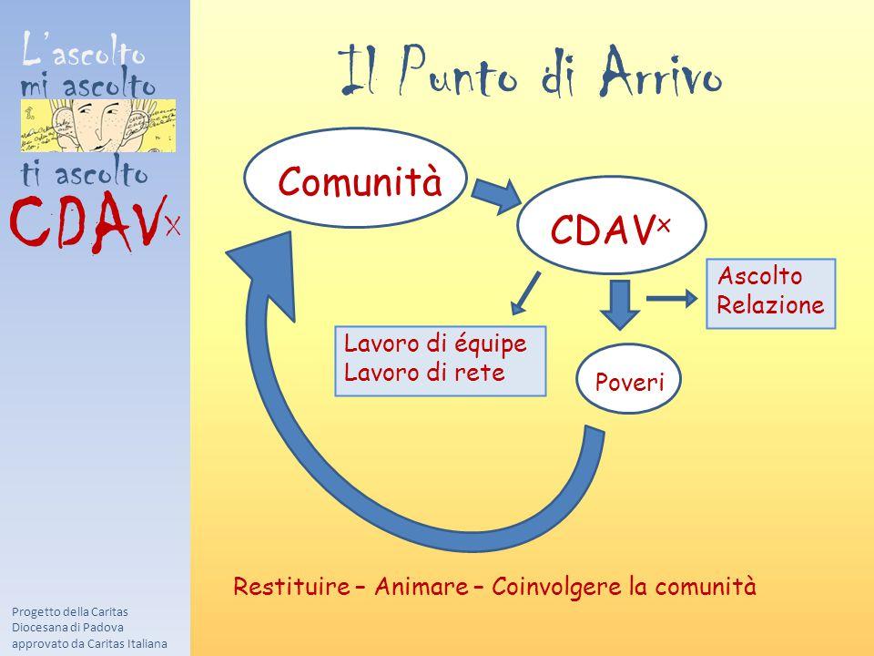 L'ascolto mi ascolto ti ascolto CDAV X :.:. Progetto della Caritas Diocesana di Padova approvato da Caritas Italiana Comunità CDAV x Poveri Ascolto Re