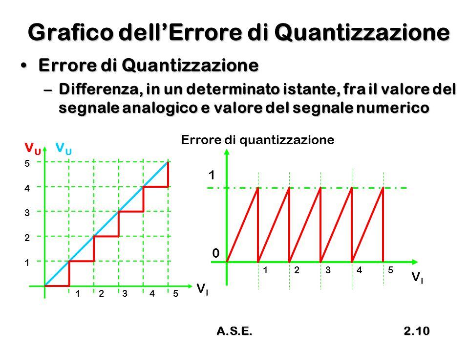 A.S.E.2.10 Grafico dell'Errore di Quantizzazione Errore di QuantizzazioneErrore di Quantizzazione –Differenza, in un determinato istante, fra il valor