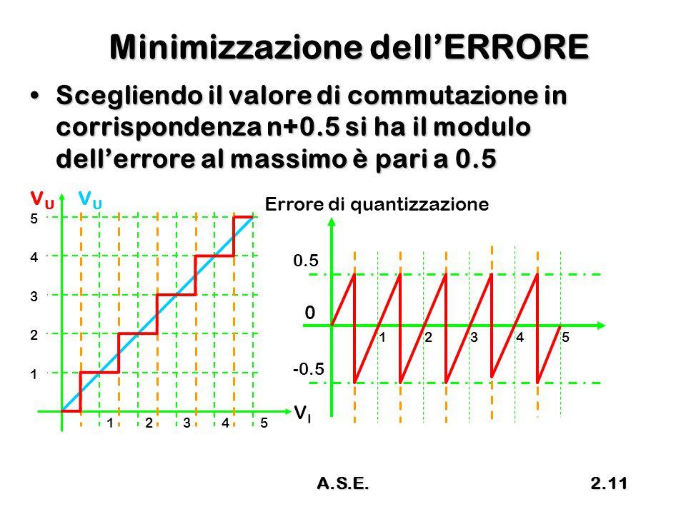 A.S.E.2.11 Minimizzazione dell'ERRORE Scegliendo il valore di commutazione in corrispondenza n+0.5 si ha il modulo dell'errore al massimo è pari a 0.5