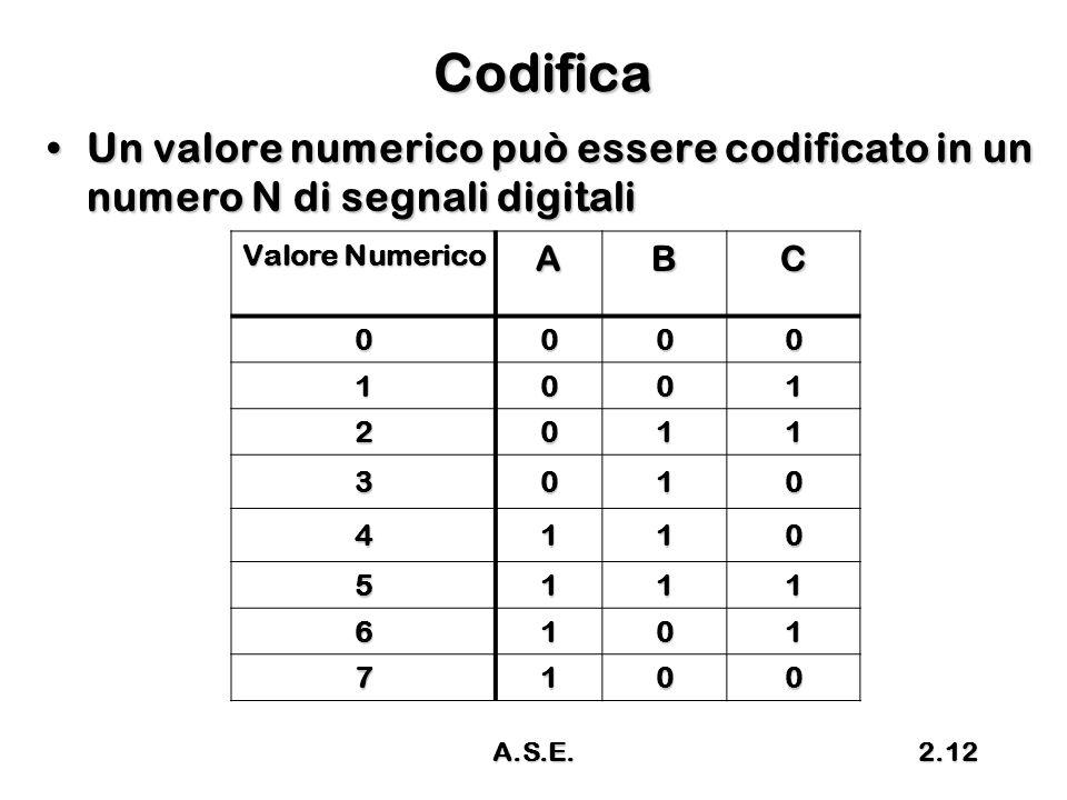 A.S.E.2.12 Codifica Un valore numerico può essere codificato in un numero N di segnali digitaliUn valore numerico può essere codificato in un numero N