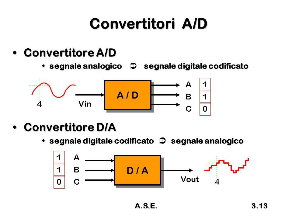 A.S.E.3.13 Convertitori A/D Convertitore A/DConvertitore A/D segnale analogico  segnale digitale codificatosegnale analogico  segnale digitale codif