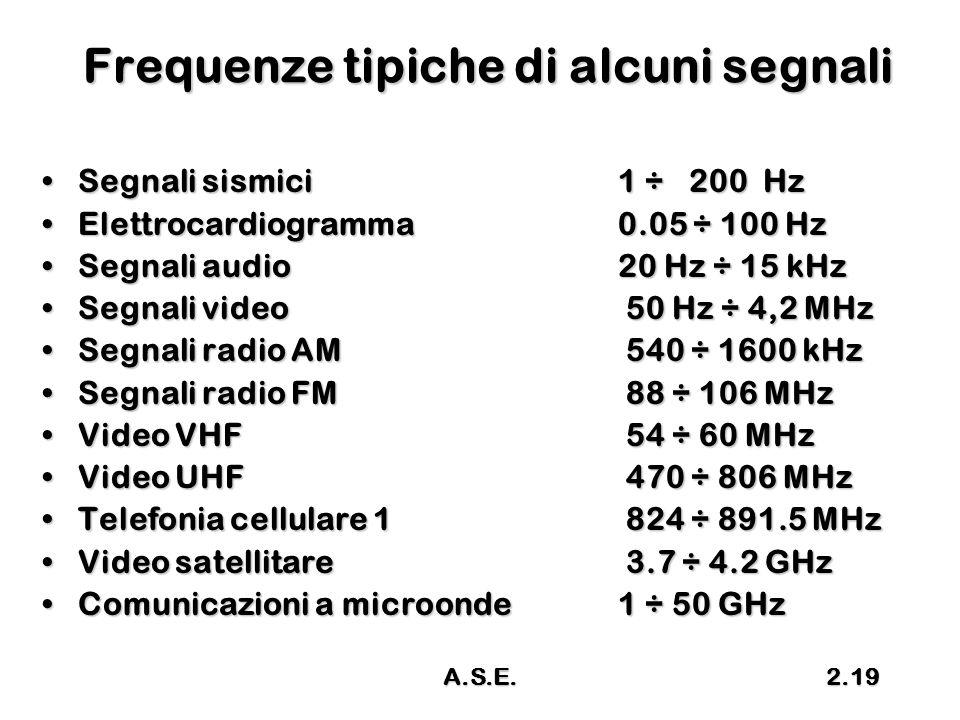 A.S.E.2.19 Frequenze tipiche di alcuni segnali Segnali sismici1 ÷ 200 HzSegnali sismici1 ÷ 200 Hz Elettrocardiogramma0.05 ÷ 100 HzElettrocardiogramma0