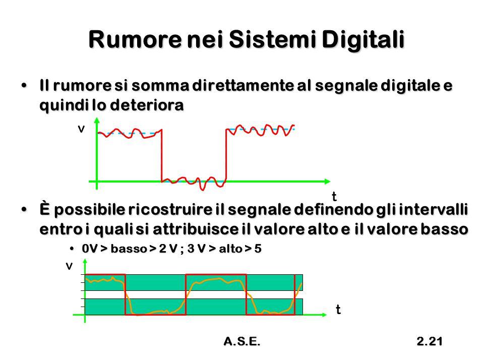 A.S.E.2.21 Rumore nei Sistemi Digitali Il rumore si somma direttamente al segnale digitale e quindi lo deterioraIl rumore si somma direttamente al seg