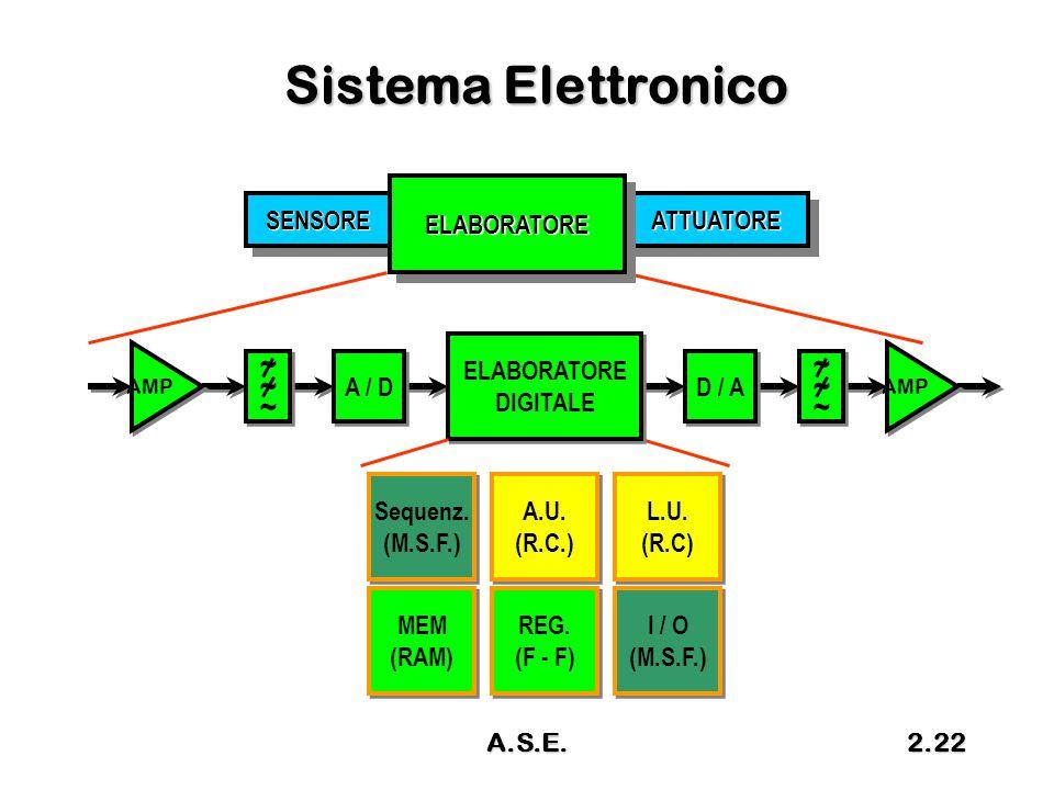 A.S.E.2.22 Sistema Elettronico SENSORESENSOREATTUATOREATTUATORE ELABORATOREELABORATORE ~~~~~~ ~~~~~~ AMP A / D ~~~~~~ ~~~~~~ AMP D / A ELABORATORE DIG