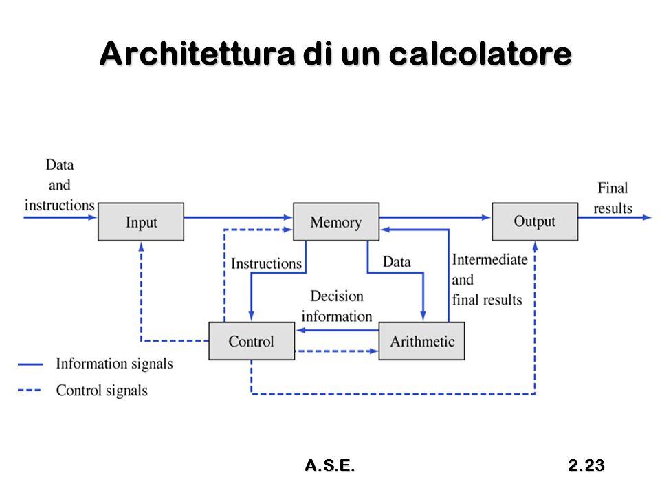 A.S.E.2.23 Architettura di un calcolatore