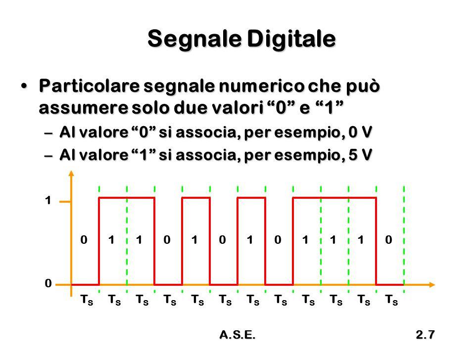 A.S.E.2.8 Errore di Quantizzazione Il segnale Numerico può assumere solo un numero finito di valoriIl segnale Numerico può assumere solo un numero finito di valori –Discretizzazione Il segnale Analogico può variare con continuitàIl segnale Analogico può variare con continuità Il segnale numerico rappresenta il segnale analogico solo in certi istanti, in altri istanti si commette un erroreIl segnale numerico rappresenta il segnale analogico solo in certi istanti, in altri istanti si commette un errore ERRORE DI QUANTIZZAZIONEERRORE DI QUANTIZZAZIONE Conversione di una rampa in una gradinataConversione di una rampa in una gradinata