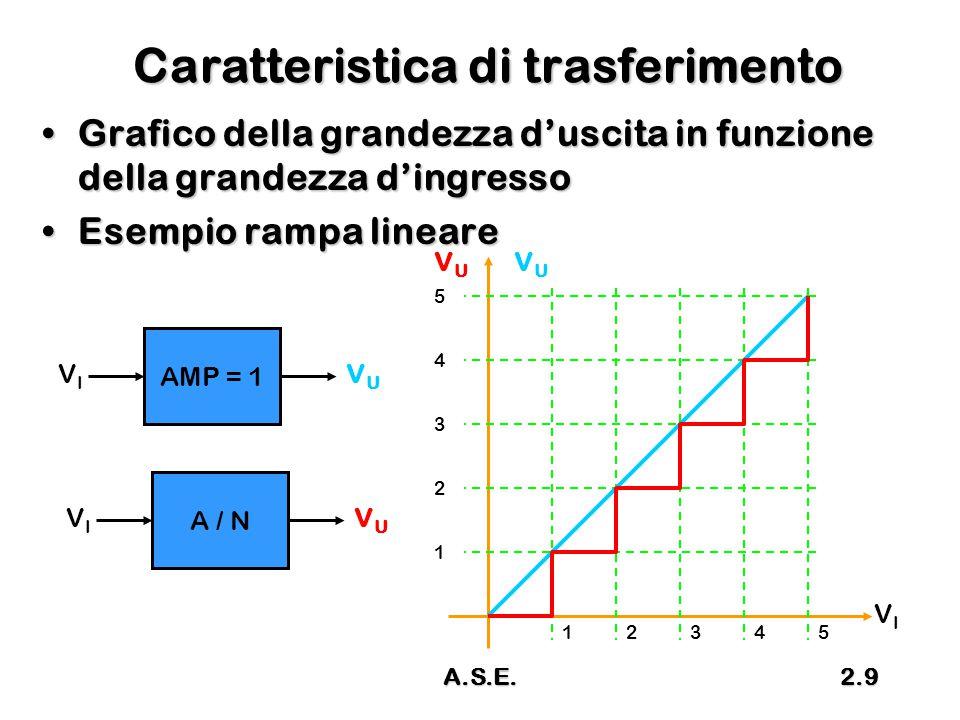 A.S.E.2.10 Grafico dell'Errore di Quantizzazione Errore di QuantizzazioneErrore di Quantizzazione –Differenza, in un determinato istante, fra il valore del segnale analogico e valore del segnale numerico VIVI VUVU VUVU 12345 1 2 3 4 5 12345 0 1 Errore di quantizzazione VIVI