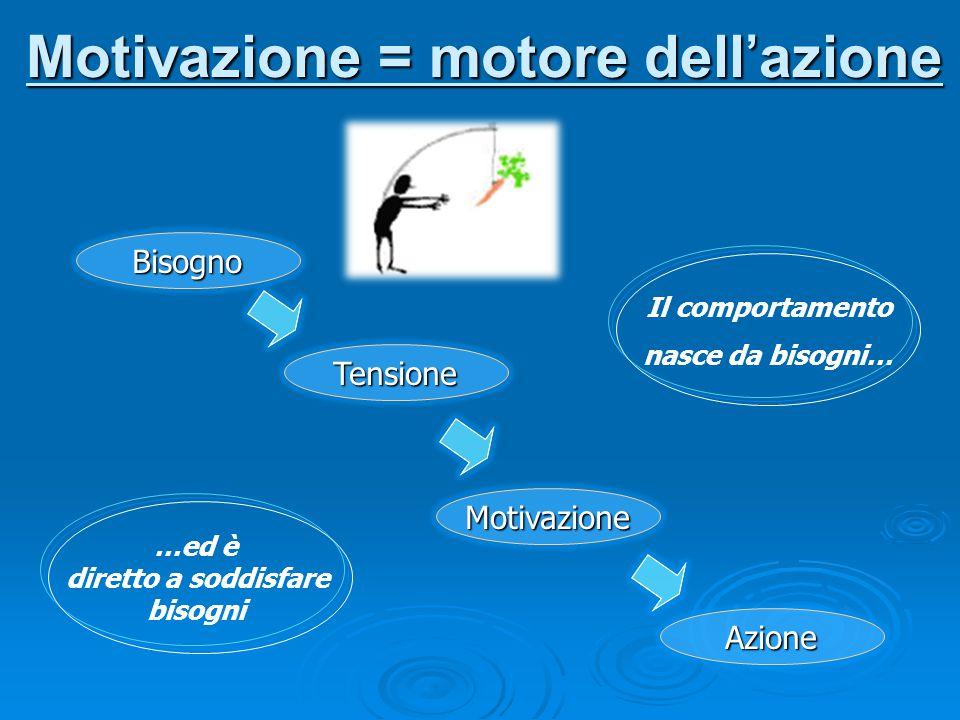 Motivazione = motore dell'azione Bisogno Tensione Motivazione Azione Il comportamento nasce da bisogni… …ed è diretto a soddisfare bisogni