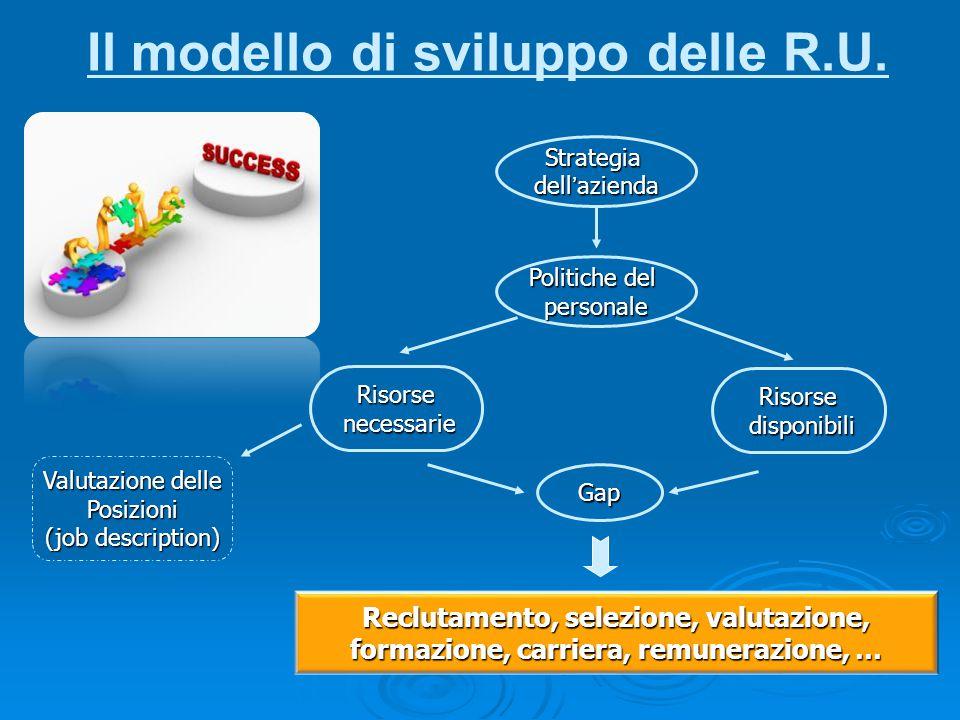 Il modello di sviluppo delle R.U. Strategia dell'azienda Politiche del personale Risorse necessarie necessarie Risorse disponibili disponibili Gap Rec