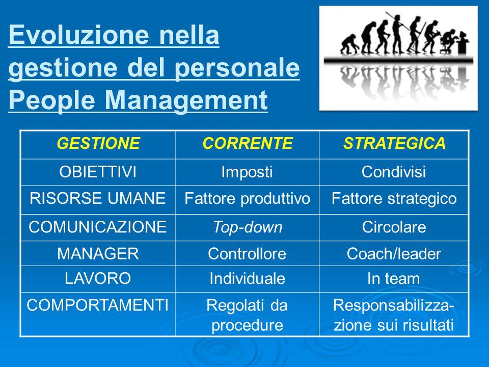 GESTIONECORRENTESTRATEGICA OBIETTIVIImpostiCondivisi RISORSE UMANEFattore produttivoFattore strategico COMUNICAZIONETop-downCircolare MANAGERControlloreCoach/leader LAVOROIndividualeIn team COMPORTAMENTIRegolati da procedure Responsabilizza- zione sui risultati Evoluzione nella gestione del personale People Management