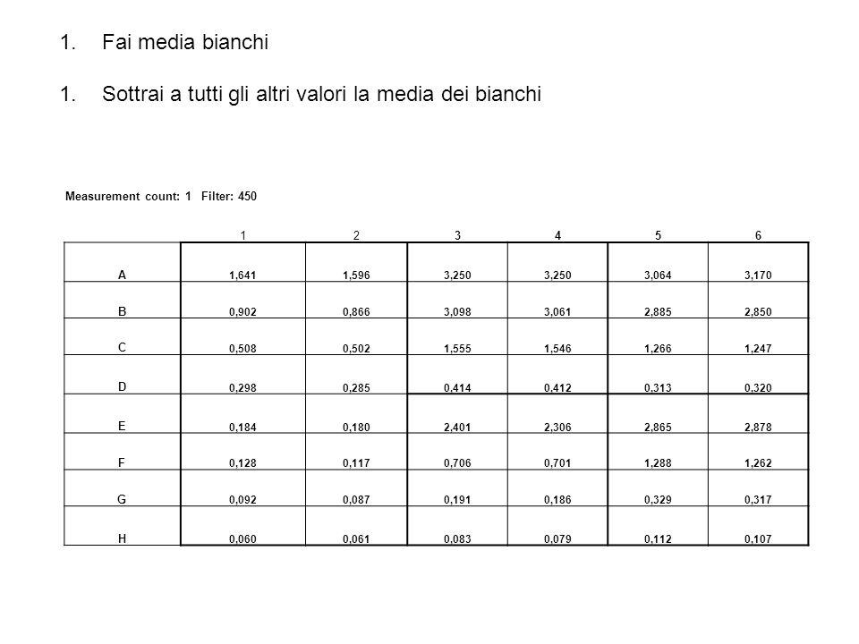 1.Fai media bianchi 1.Sottrai a tutti gli altri valori la media dei bianchi Measurement count: 1 Filter: 450 123456 A 1,6411,5963,250 3,0643,170 B 0,9