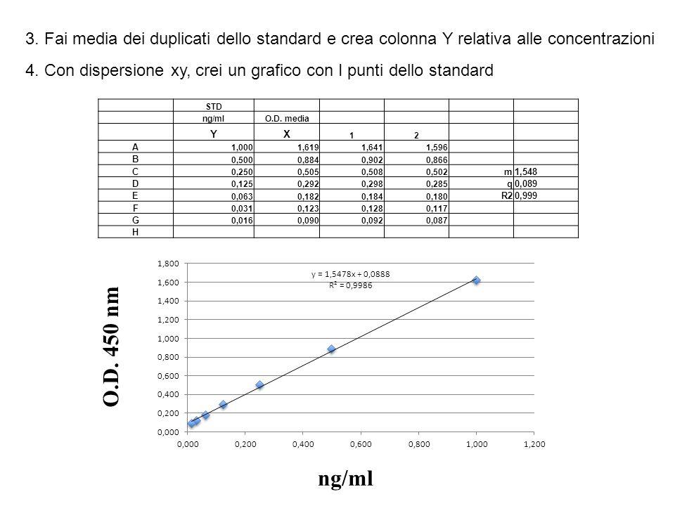 3. Fai media dei duplicati dello standard e crea colonna Y relativa alle concentrazioni 4. Con dispersione xy, crei un grafico con I punti dello stand