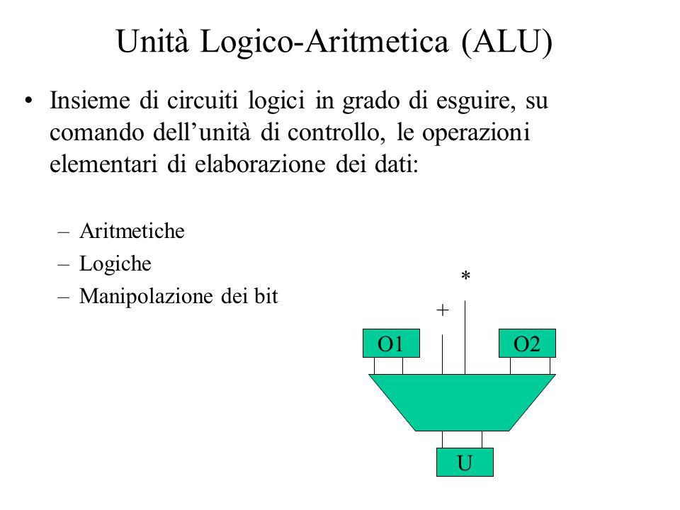 Unità Logico-Aritmetica (ALU) Insieme di circuiti logici in grado di esguire, su comando dell'unità di controllo, le operazioni elementari di elaborazione dei dati: –Aritmetiche –Logiche –Manipolazione dei bit O1O2 U + *