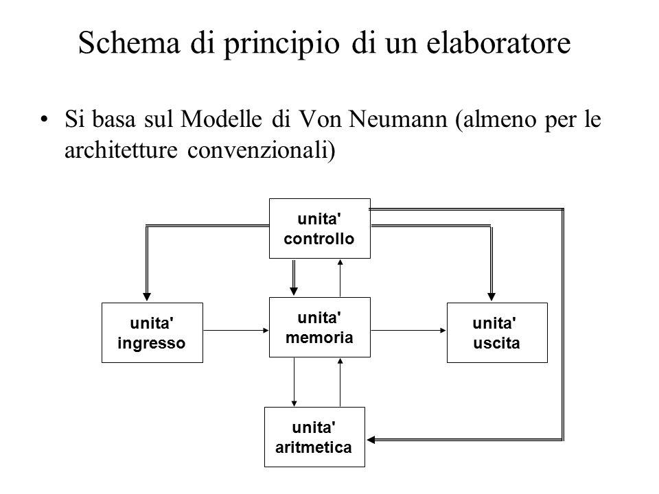 Schema di principio di un elaboratore Si basa sul Modelle di Von Neumann (almeno per le architetture convenzionali) unita controllo unita ingresso unita uscita unita aritmetica unita memoria