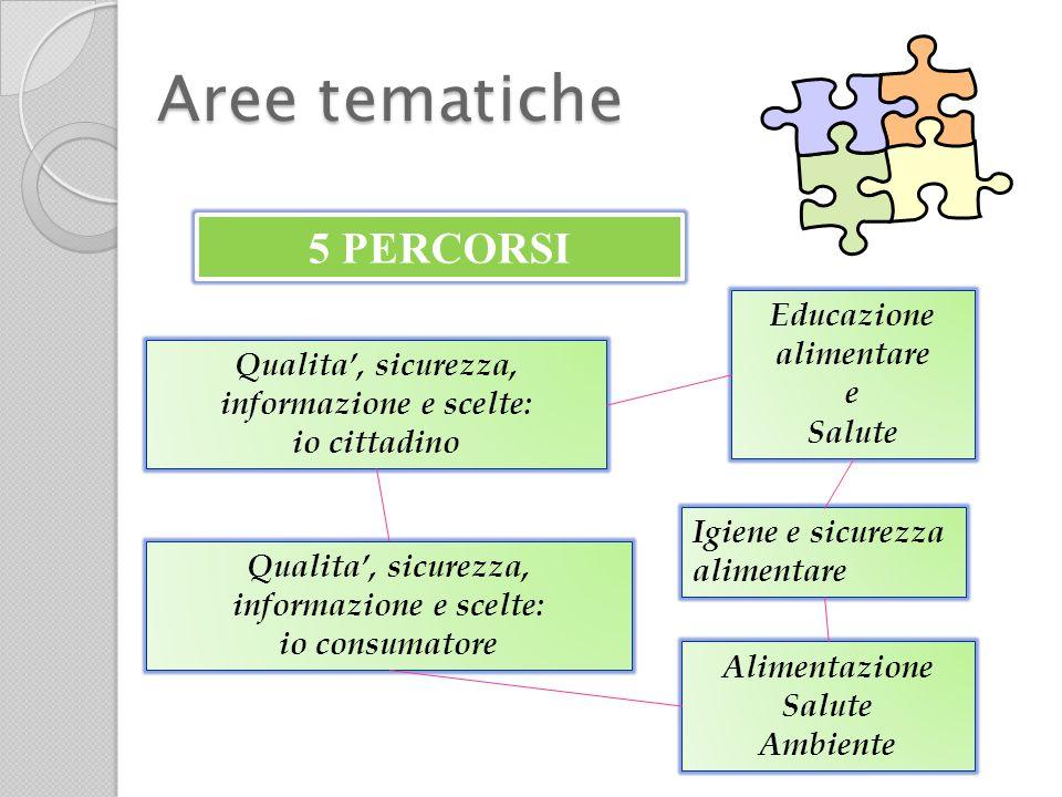 Finalità e obiettivi Riflessioni concrete SCUOLA & FATTORIA Coinvolgimento delle famiglie Sperimentazione percorsi