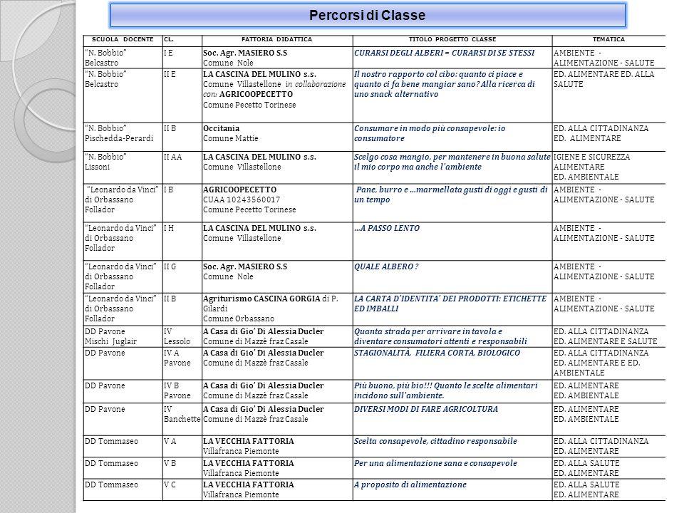 Percorsi di Classe SCUOLA DOCENTECL.FATTORIA DIDATTICATITOLO PROGETTO CLASSETEMATICA N.