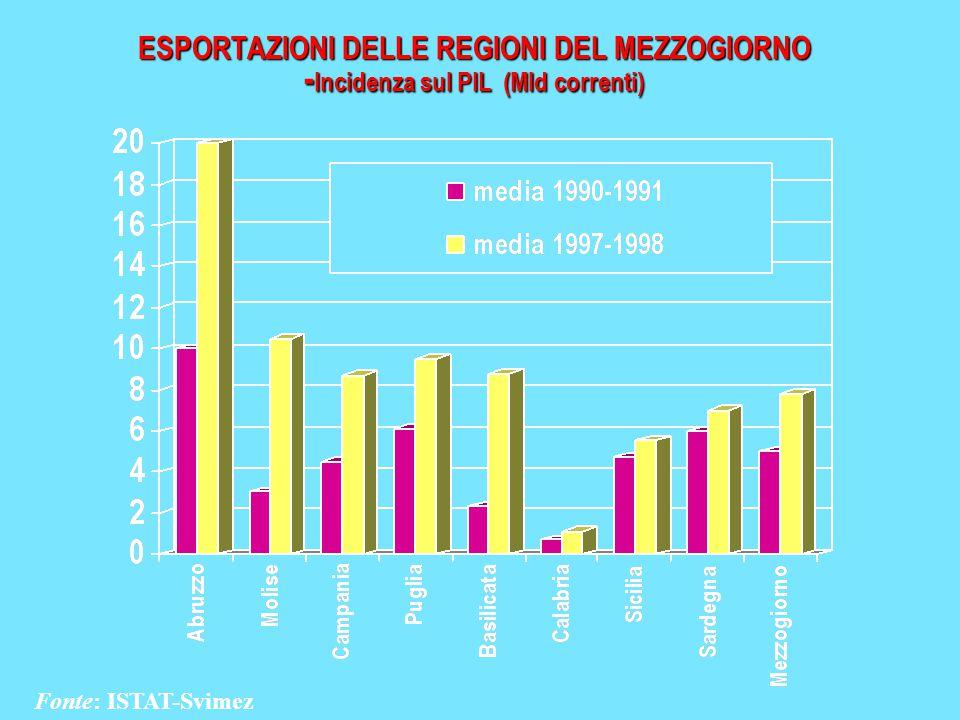 ESPORTAZIONI DELLE REGIONI DEL MEZZOGIORNO - Incidenza sul PIL (Mld correnti) Fonte: ISTAT-Svimez