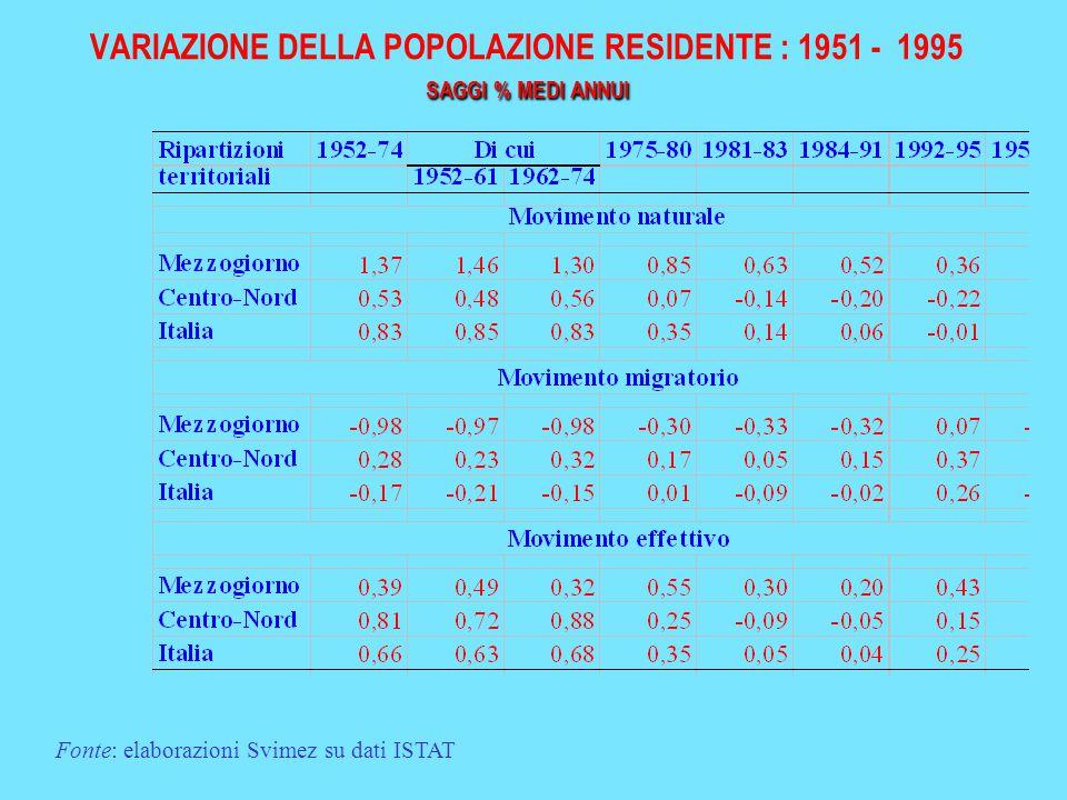 SAGGI % MEDI ANNUI VARIAZIONE DELLA POPOLAZIONE RESIDENTE : 1951 - 1995 SAGGI % MEDI ANNUI Fonte: elaborazioni Svimez su dati ISTAT