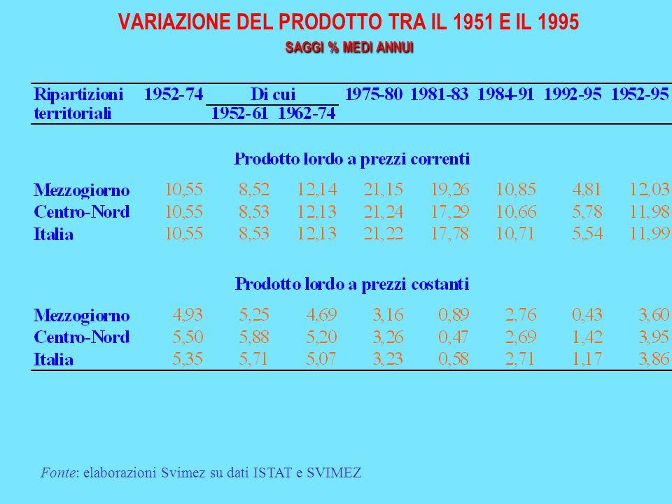SAGGI % MEDI ANNUI VARIAZIONE DEL PRODOTTO TRA IL 1951 E IL 1995 SAGGI % MEDI ANNUI Fonte: elaborazioni Svimez su dati ISTAT e SVIMEZ