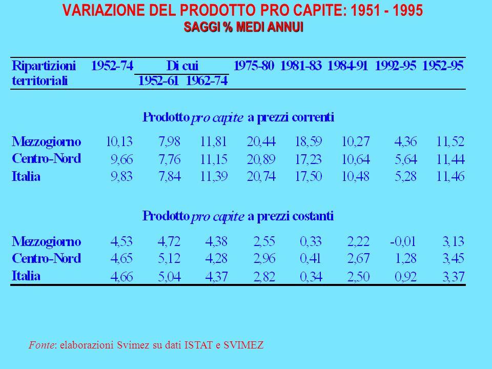 SAGGI % MEDI ANNUI VARIAZIONE DEL PRODOTTO PRO CAPITE: 1951 - 1995 SAGGI % MEDI ANNUI Fonte: elaborazioni Svimez su dati ISTAT e SVIMEZ