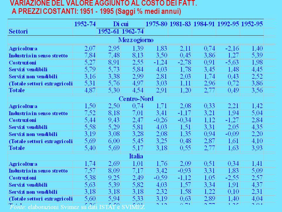 VARIAZIONE DEL VALORE AGGIUNTO AL COSTO DEI FATT. A PREZZI COSTANTI: 1951 - 1995 (Saggi % medi annui) Fonte: elaborazioni Svimez su dati ISTAT e SVIME