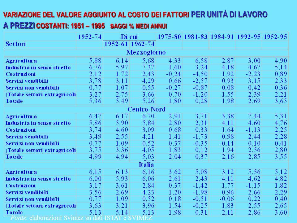 VARIAZIONE DEL VALORE AGGIUNTO AL COSTO DEI FATTORI PER UNITÀ DI LAVORO A PREZZI COSTANTI: 1951 – 1995 s AGGI % MEDI ANNUI Fonte: elaborazioni Svimez