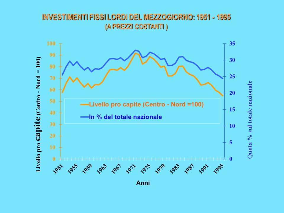 Livello pro capite (Centro - Nord = 100) Quota % sul totale nazionale INVESTIMENTI FISSI LORDI DEL MEZZOGIORNO: 1951 - 1995 (A PREZZI COSTANTI )