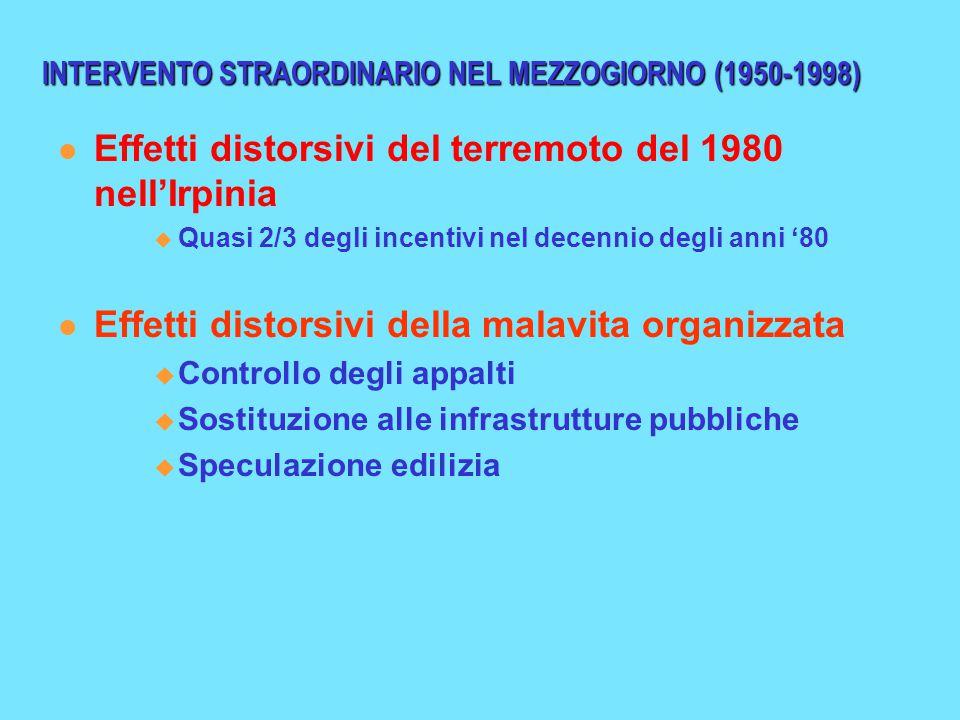INTERVENTO STRAORDINARIO NEL MEZZOGIORNO (1950-1998) Effetti distorsivi del terremoto del 1980 nell'Irpinia  Quasi 2/3 degli incentivi nel decennio degli anni '80 Effetti distorsivi della malavita organizzata  Controllo degli appalti  Sostituzione alle infrastrutture pubbliche  Speculazione edilizia