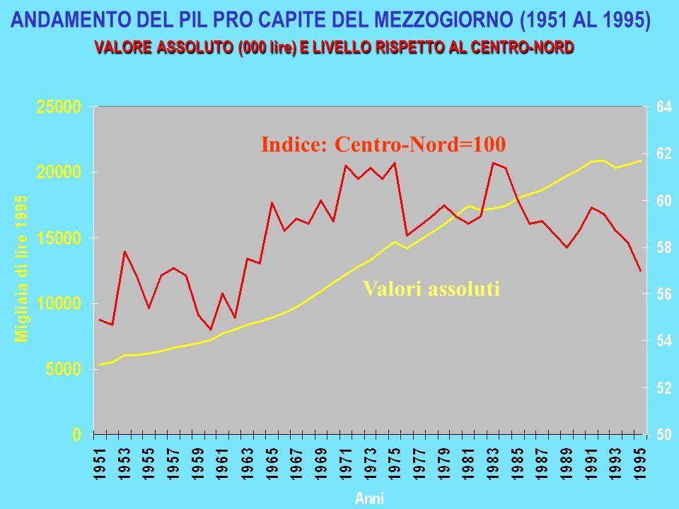 VALORE ASSOLUTO (000 lire) E LIVELLO RISPETTO AL CENTRO-NORD ANDAMENTO DEL PIL PRO CAPITE DEL MEZZOGIORNO (1951 AL 1995) VALORE ASSOLUTO (000 lire) E LIVELLO RISPETTO AL CENTRO-NORD Valori assoluti Indice: Centro-Nord=100