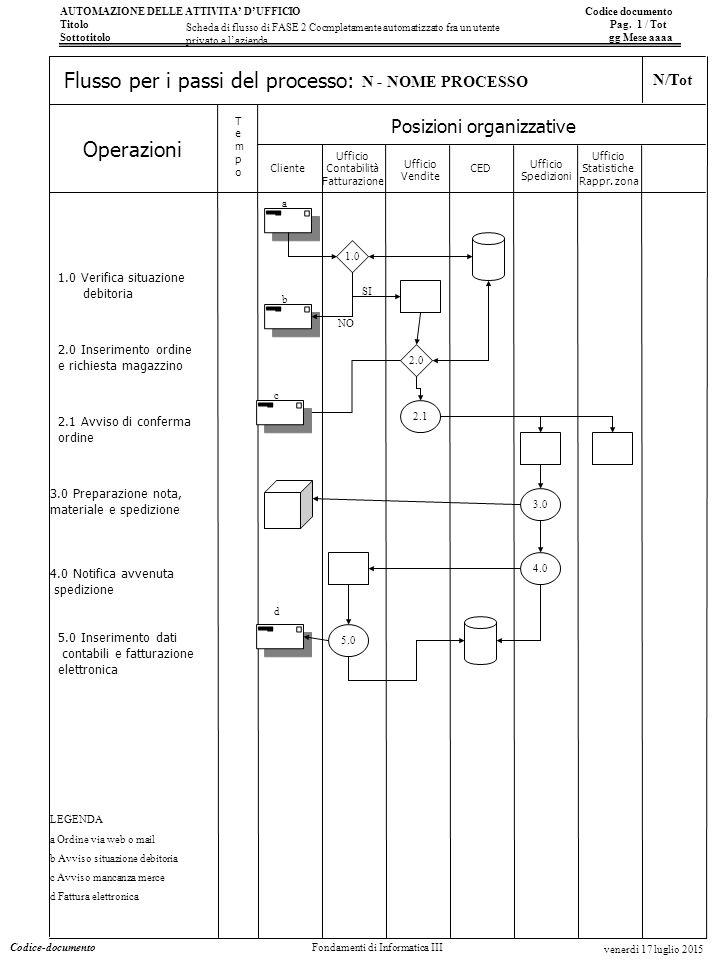 AUTOMAZIONE DELLE ATTIVITA' D'UFFICIO Codice documento Titolo Pag. 1 / Tot Sottotitolo gg Mese aaaa Operazioni Posizioni organizzative TempoTempo Flus