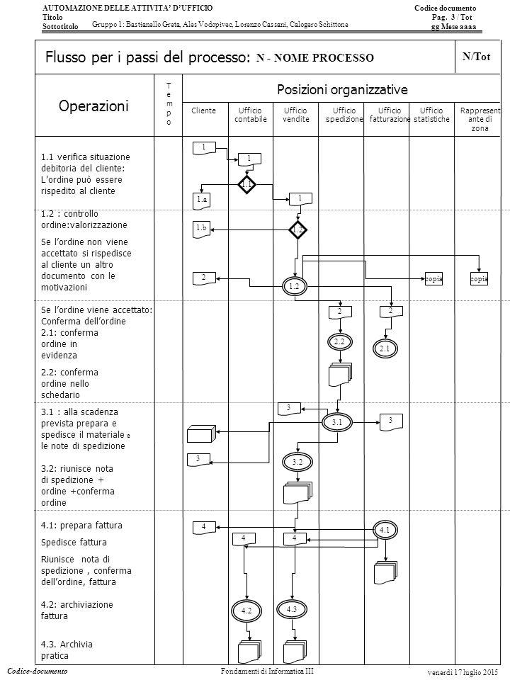 AUTOMAZIONE DELLE ATTIVITA' D'UFFICIO Codice documento Titolo Pag. 3 / Tot Sottotitolo gg Mese aaaa Operazioni Posizioni organizzative TempoTempo Flus