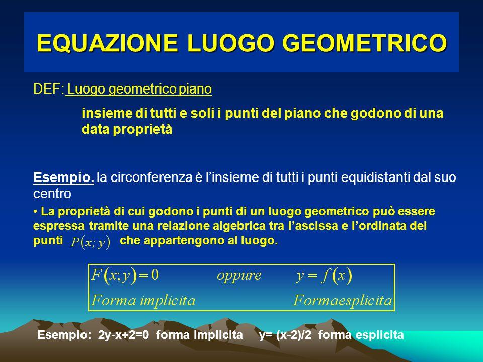 EQUAZIONE LUOGO GEOMETRICO DEF: Luogo geometrico piano insieme di tutti e soli i punti del piano che godono di una data proprietà Esempio. la circonfe