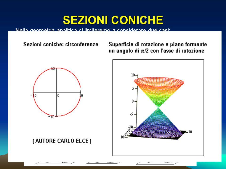 iperbole ellisse parabola SEZIONI CONICHE Nella geometria analitica ci limiteremo a considerare due casi: F(x;y) è un polinomio di primo grado in x e