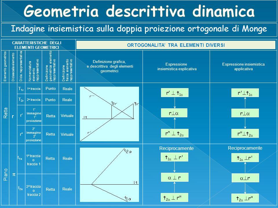 CARATTERISTICHE DEGLI ELEMENTI GEOMETRICI Elemento geometrico Definizione grafica, e descrittiva degli elementi geometrici Espressione insiemistica es