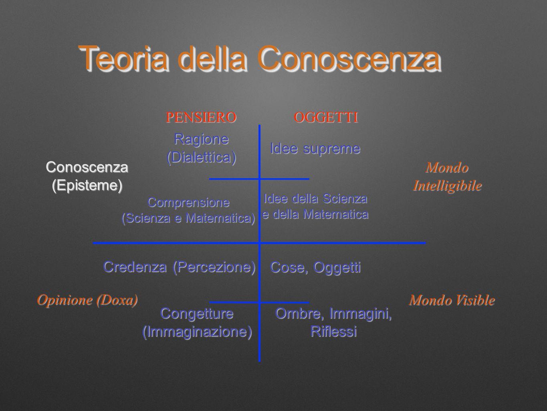 Comprensione (Scienza e Matematica) Idee della Scienza e della Matematica Credenza (Percezione) Cose, Oggetti Ragione (Dialettica) Idee supreme Conget