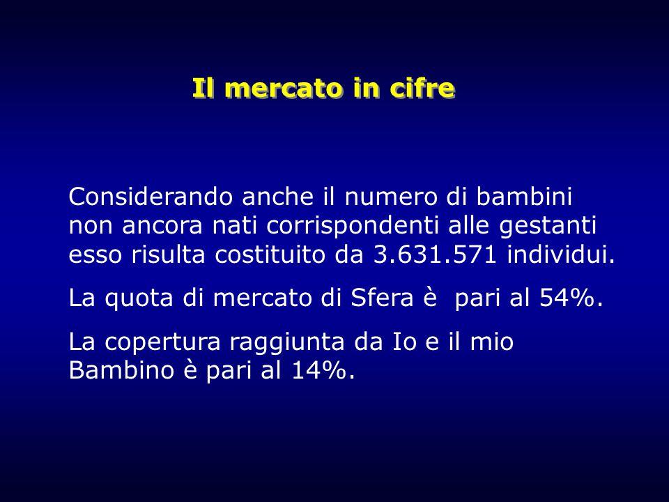 Il mercato in cifre Considerando anche il numero di bambini non ancora nati corrispondenti alle gestanti esso risulta costituito da 3.631.571 individui.