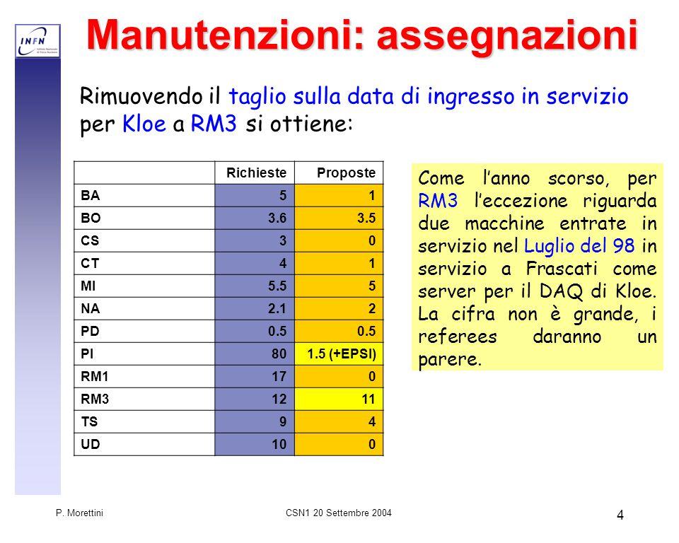 CSN1 20 Settembre 2004 P. Morettini 5 Ripartizione assegnazioni Totale: 29.5 k€