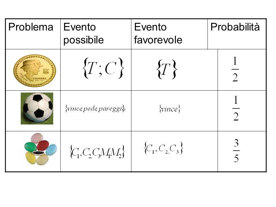 ProblemaEvento possibile Evento favorevole Probabilità