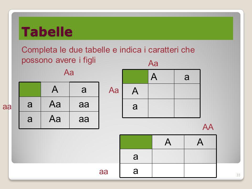 Tabelle 33 aaAaa aaAaa aA aa a A aA Aa Completa le due tabelle e indica i caratteri che possono avere i figli a a AA aa AA